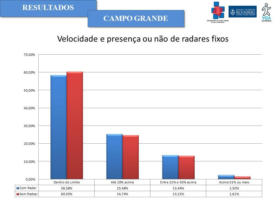 RESULTADOS Velocidade e presença ou não de radares fixos CAMPO GRANDE