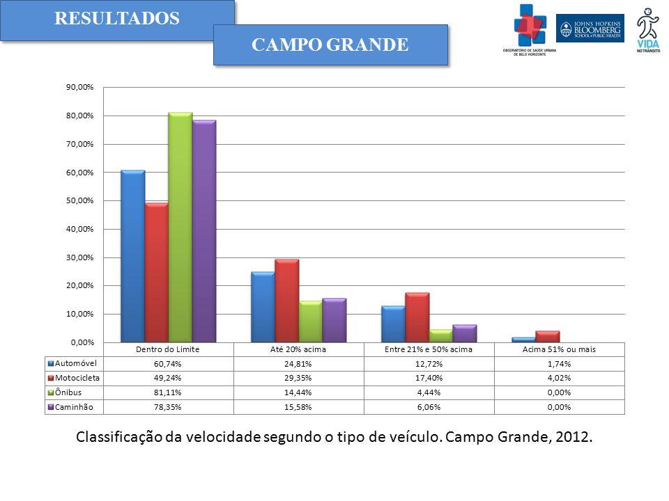 RESULTADOS Classificação da velocidade segundo o tipo de veículo. Campo Grande, 2012. CAMPO GRANDE