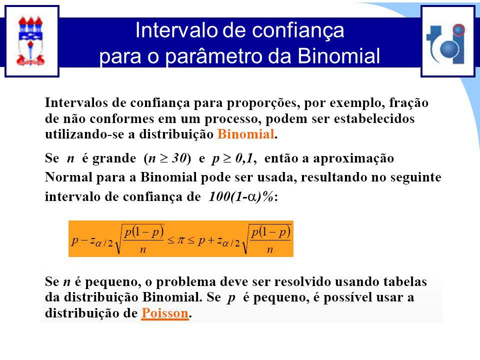 Clique para editar o estilo do título mestre Clique para editar o estilo do subtítulo mestre 30 Intervalo de confiança para o parâmetro da Binomial
