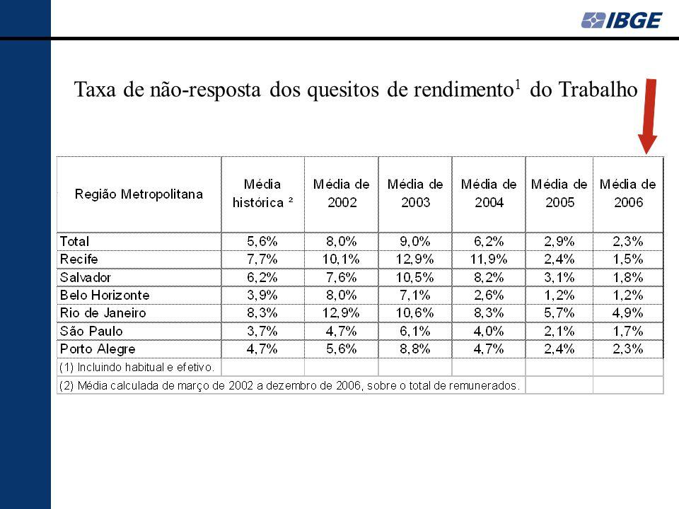 Taxa de não-resposta dos quesitos de rendimento 1 do Trabalho