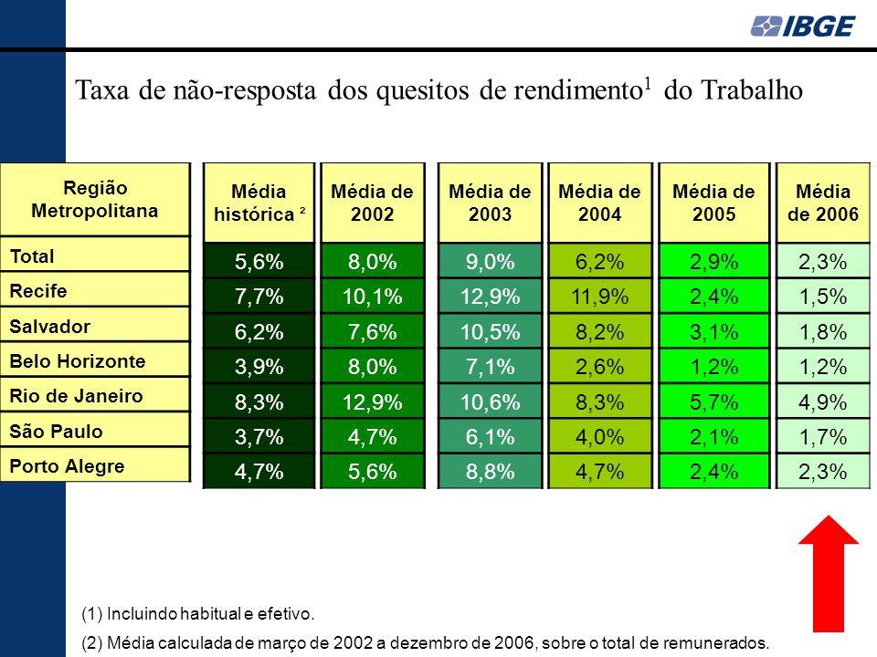 Região Metropolitana Total Recife Salvador Belo Horizonte Rio de Janeiro São Paulo Porto Alegre Média histórica ² 5,6% 7,7% 6,2% 3,9% 8,3% 3,7% 4,7% Média de 2002 8,0% 10,1% 7,6% 8,0% 12,9% 4,7% 5,6% Média de 2003 9,0% 12,9% 10,5% 7,1% 10,6% 6,1% 8,8% Média de 2004 6,2% 11,9% 8,2% 2,6% 8,3% 4,0% 4,7% Média de 2005 2,9% 2,4% 3,1% 1,2% 5,7% 2,1% 2,4% Média de 2006 2,3% 1,5% 1,8% 1,2% 4,9% 1,7% 2,3% Taxa de não-resposta dos quesitos de rendimento 1 do Trabalho (1) Incluindo habitual e efetivo.