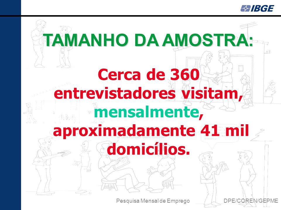 TAMANHO DA AMOSTRA: Pesquisa Mensal de Emprego DPE/COREN/GEPME Cerca de 360 entrevistadores visitam, mensalmente, aproximadamente 41 mil domicílios.