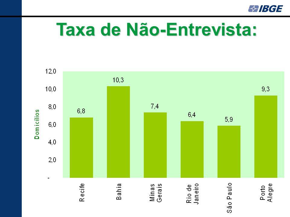 Taxa de Não-Entrevista: