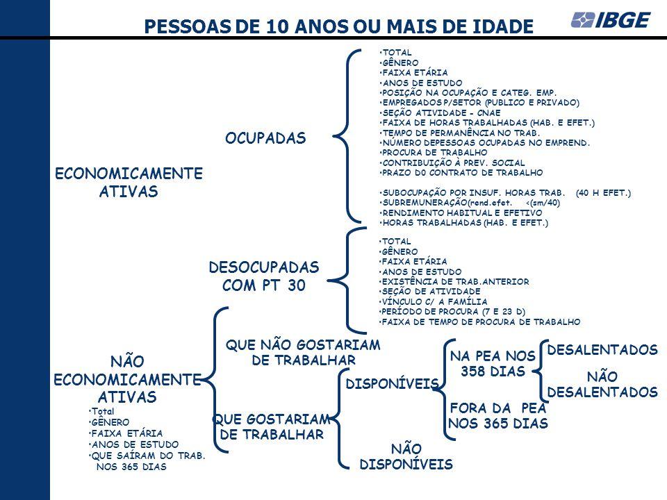 PESSOAS DE 10 ANOS OU MAIS DE IDADE NÃO ECONOMICAMENTE ATIVAS OCUPADAS DESOCUPADAS COM PT 30 ECONOMICAMENTE ATIVAS QUE NÃO GOSTARIAM DE TRABALHAR QUE GOSTARIAM DE TRABALHAR DISPONÍVEIS NÃO DISPONÍVEIS NA PEA NOS 358 DIAS FORA DA PEA NOS 365 DIAS DESALENTADOS NÃO DESALENTADOS TOTAL GÊNERO FAIXA ETÁRIA ANOS DE ESTUDO POSIÇÃO NA OCUPAÇÃO E CATEG.