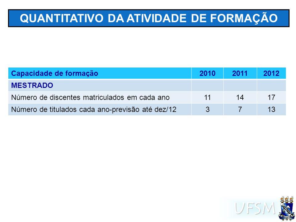 UFSM QUANTITATIVO DA ATIVIDADE DE FORMAÇÃO Capacidade de formação201020112012 MESTRADO Número de discentes matriculados em cada ano111417 Número de titulados cada ano-previsão até dez/123713