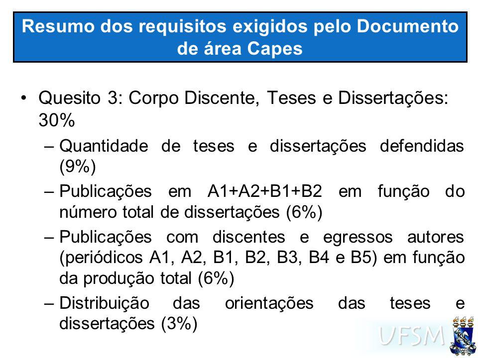 UFSM Resumo dos requisitos exigidos pelo Documento de área Capes Quesito 3: Corpo Discente, Teses e Dissertações: 30% –Quantidade de teses e dissertações defendidas (9%) –Publicações em A1+A2+B1+B2 em função do número total de dissertações (6%) –Publicações com discentes e egressos autores (periódicos A1, A2, B1, B2, B3, B4 e B5) em função da produção total (6%) –Distribuição das orientações das teses e dissertações (3%)
