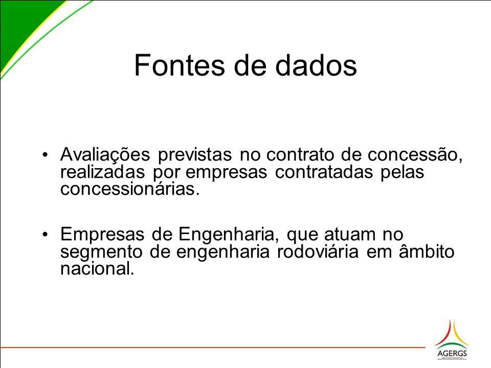 Fontes de dados Avaliações previstas no contrato de concessão, realizadas por empresas contratadas pelas concessionárias.