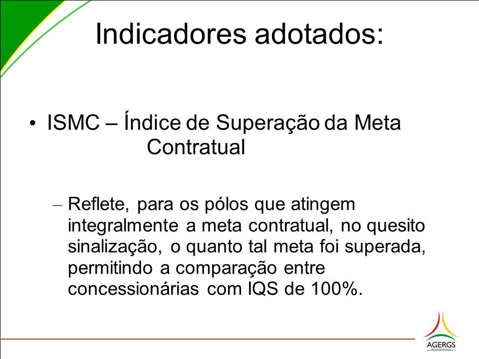 Indicadores adotados: ISMC – Índice de Superação da Meta Contratual – Reflete, para os pólos que atingem integralmente a meta contratual, no quesito sinalização, o quanto tal meta foi superada, permitindo a comparação entre concessionárias com IQS de 100%.