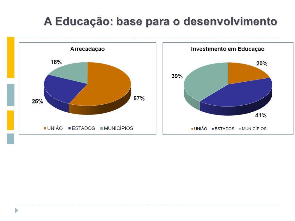 A Educação: base para o desenvolvimento