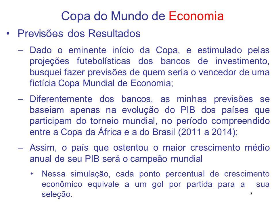 3 Copa do Mundo de Economia Previsões dos Resultados –Dado o eminente início da Copa, e estimulado pelas projeções futebolísticas dos bancos de investimento, busquei fazer previsões de quem seria o vencedor de uma fictícia Copa Mundial de Economia; –Diferentemente dos bancos, as minhas previsões se baseiam apenas na evolução do PIB dos países que participam do torneio mundial, no período compreendido entre a Copa da África e a do Brasil (2011 a 2014); –Assim, o país que ostentou o maior crescimento médio anual de seu PIB será o campeão mundial Nessa simulação, cada ponto percentual de crescimento econômico equivale a um gol por partida para a sua seleção.