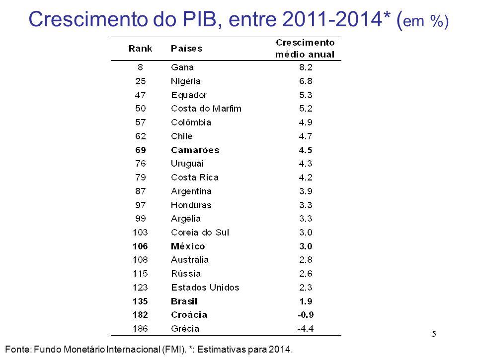 5 Crescimento do PIB, entre 2011-2014* ( em %) Fonte: Fundo Monetário Internacional (FMI).
