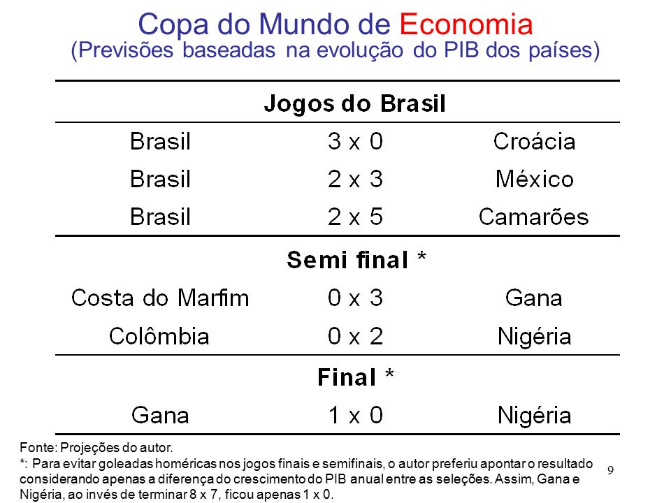 9 Copa do Mundo de Economia (Previsões baseadas na evolução do PIB dos países) Fonte: Projeções do autor.