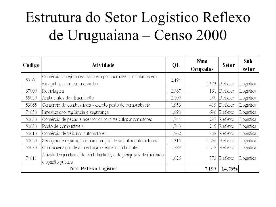 Estrutura do Setor Logístico Reflexo de Uruguaiana – Censo 2000