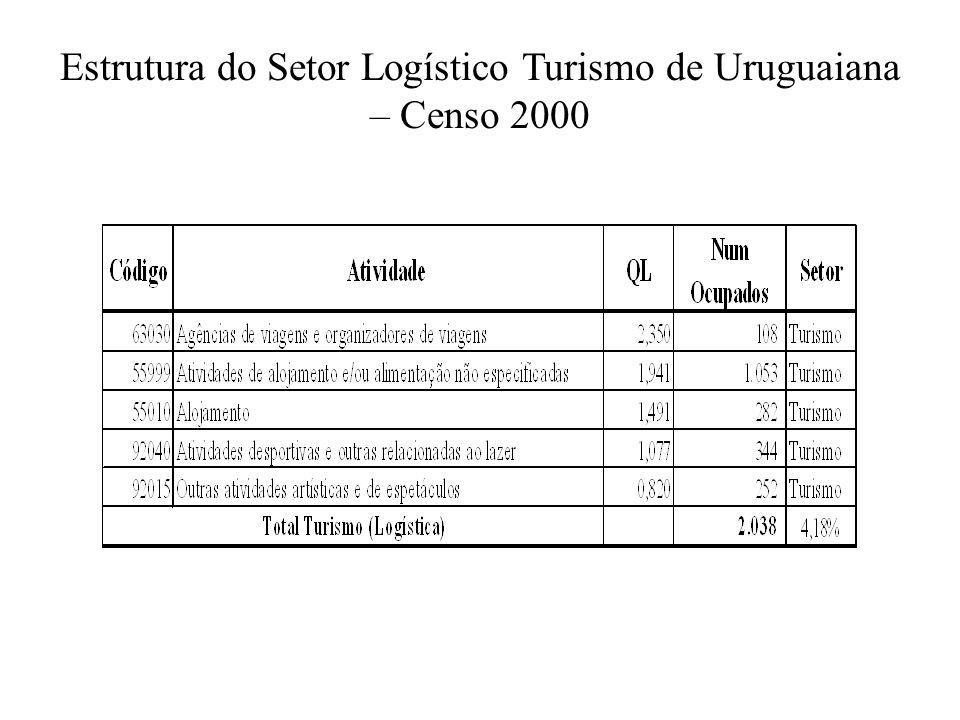 Estrutura do Setor Logístico Turismo de Uruguaiana – Censo 2000