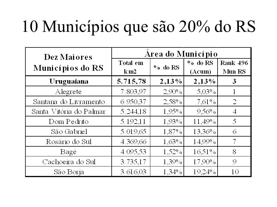 As razões do gigantismo O pólo urbano de um município é o seu centro de serviços .
