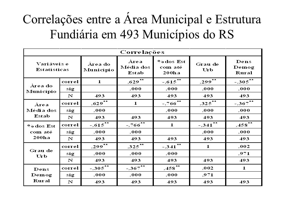 Estrutura de Atividades da Cadeia Agroalimentar de Uruguaiana – Censo 2000
