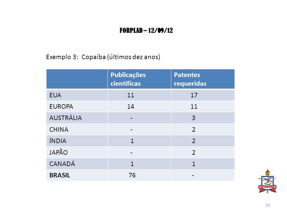 FORPLAD – 12/09/12 Exemplo 3: Copaíba (últimos dez anos) Publicações científicas Patentes requeridas EUA 11 17 EUROPA 14 11 AUSTRÁLIA - 3 CHINA - 2 ÍNDIA 1 2 JAPÃO - 2 CANADÁ 1 1 BRASIL 76 - 10