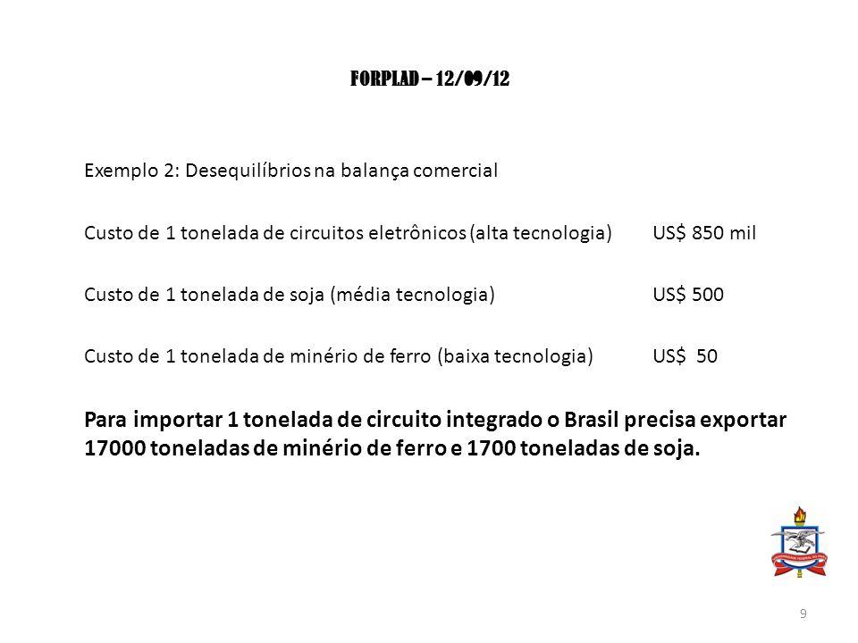 FORPLAD – 12/09/12 Exemplo 2: Desequilíbrios na balança comercial Custo de 1 tonelada de circuitos eletrônicos (alta tecnologia)US$ 850 mil Custo de 1 tonelada de soja (média tecnologia)US$ 500 Custo de 1 tonelada de minério de ferro (baixa tecnologia) US$ 50 Para importar 1 tonelada de circuito integrado o Brasil precisa exportar 17000 toneladas de minério de ferro e 1700 toneladas de soja.