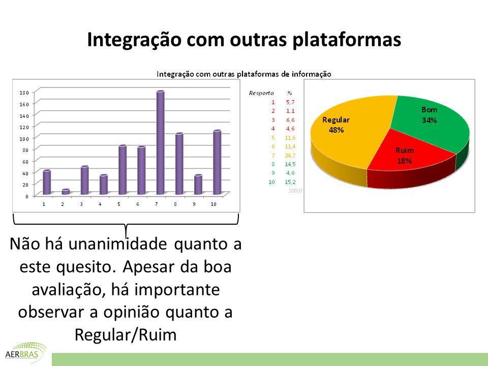 Integração com outras plataformas Não há unanimidade quanto a este quesito.