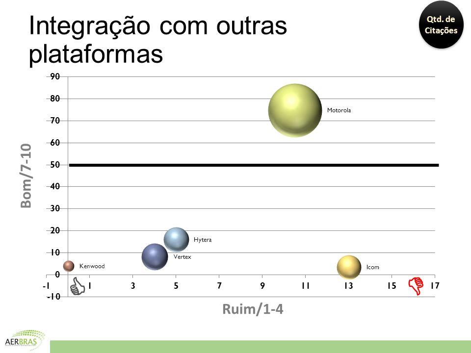 Integração com outras plataformas Bom/7-10 Ruim/1-4 Qtd. de Citações  