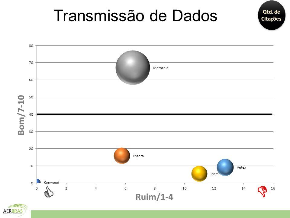 Transmissão de Dados Bom/7-10 Ruim/1-4 Qtd. de Citações  