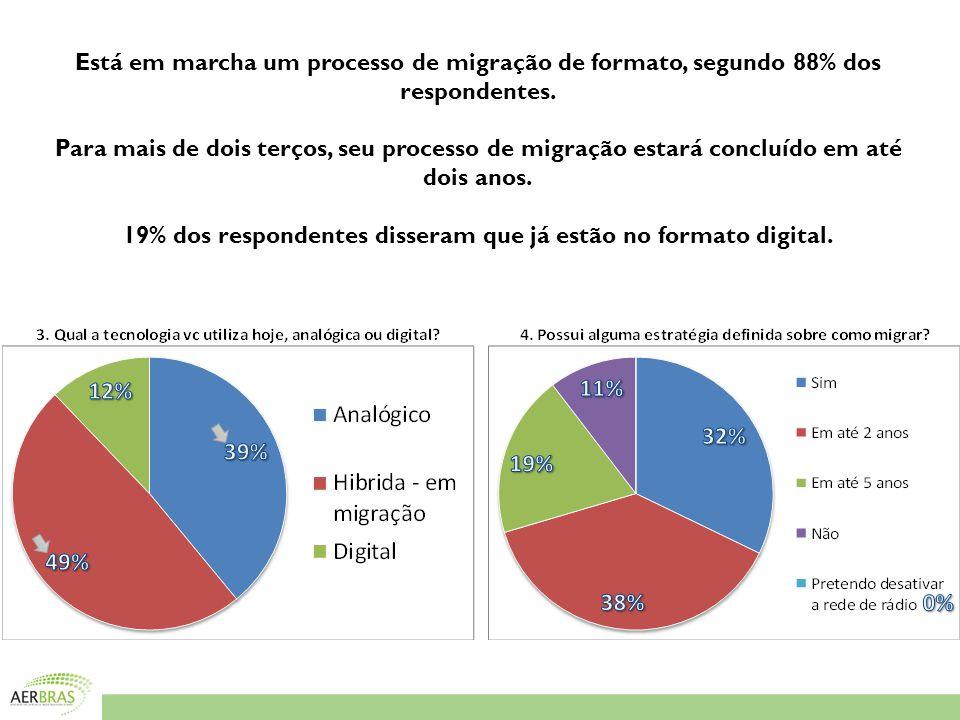 Está em marcha um processo de migração de formato, segundo 88% dos respondentes.