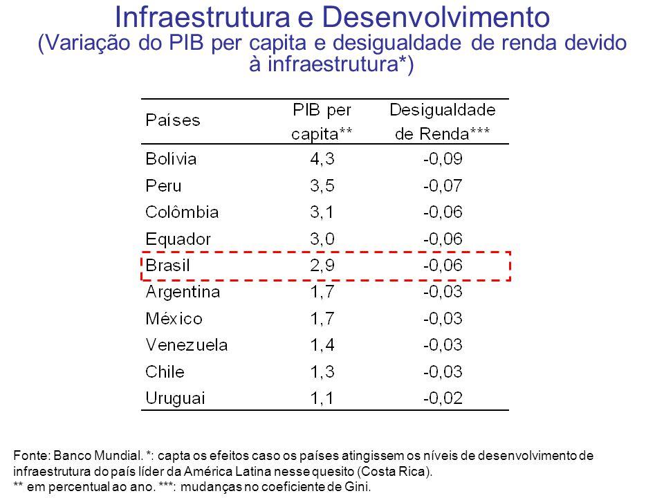 Infraestrutura e Desenvolvimento (Variação do PIB per capita e desigualdade de renda devido à infraestrutura*) Fonte: Banco Mundial. *: capta os efeit