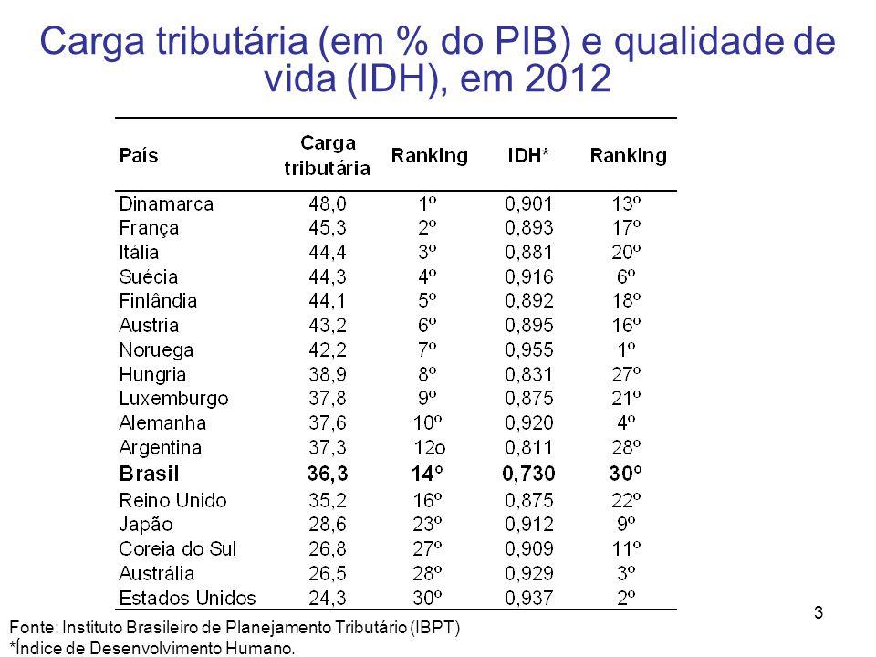 3 Carga tributária (em % do PIB) e qualidade de vida (IDH), em 2012 Fonte: Instituto Brasileiro de Planejamento Tributário (IBPT) *Índice de Desenvolv