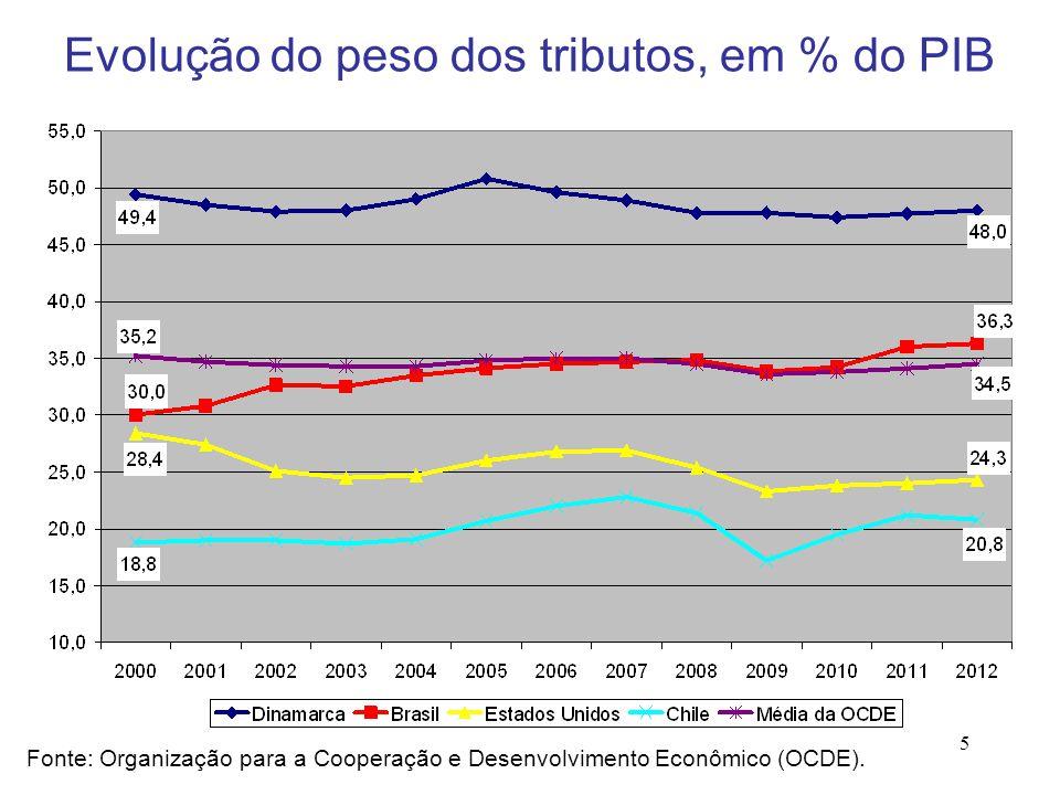 5 Fonte: Organização para a Cooperação e Desenvolvimento Econômico (OCDE). Evolução do peso dos tributos, em % do PIB
