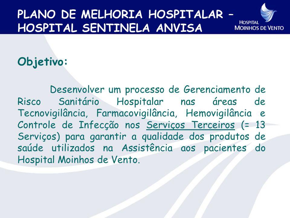 PLANO DE MELHORIA HOSPITALAR – HOSPITAL SENTINELA ANVISA Objetivo: Desenvolver um processo de Gerenciamento de Risco Sanitário Hospitalar nas áreas de Tecnovigilância, Farmacovigilância, Hemovigilância e Controle de Infecção nos Serviços Terceiros (= 13 Serviços) para garantir a qualidade dos produtos de saúde utilizados na Assistência aos pacientes do Hospital Moinhos de Vento.