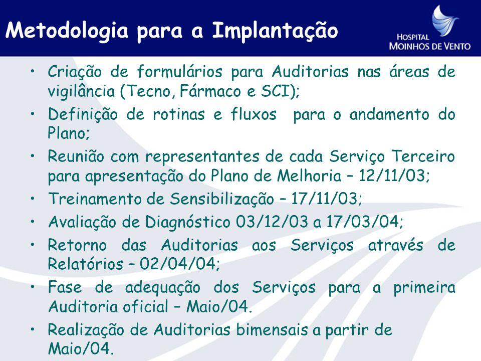 Metodologia para a Implantação Criação de formulários para Auditorias nas áreas de vigilância (Tecno, Fármaco e SCI); Definição de rotinas e fluxos para o andamento do Plano; Reunião com representantes de cada Serviço Terceiro para apresentação do Plano de Melhoria – 12/11/03; Treinamento de Sensibilização – 17/11/03; Avaliação de Diagnóstico 03/12/03 a 17/03/04; Retorno das Auditorias aos Serviços através de Relatórios – 02/04/04; Fase de adequação dos Serviços para a primeira Auditoria oficial – Maio/04.