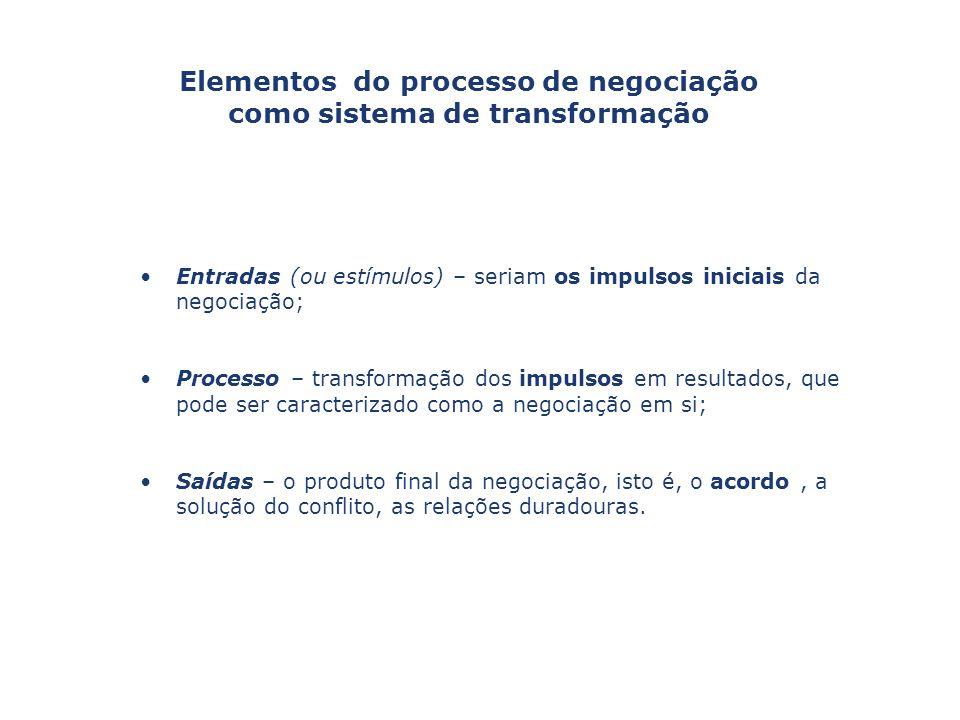 Capa da Obra Entradas (ou estímulos) – seriam os impulsos iniciais da negociação; Processo – transformação dos impulsos em resultados, que pode ser ca