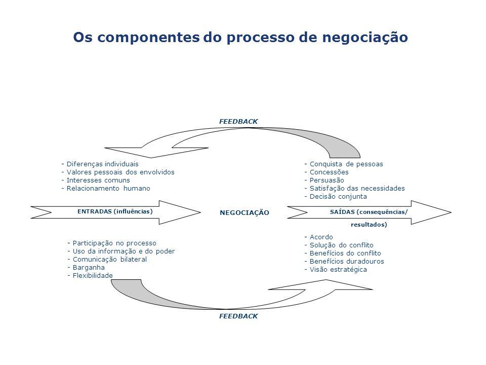 Os componentes do processo de negociação FEEDBACK - Diferenças individuais - Valores pessoais dos envolvidos - Interesses comuns - Relacionamento huma