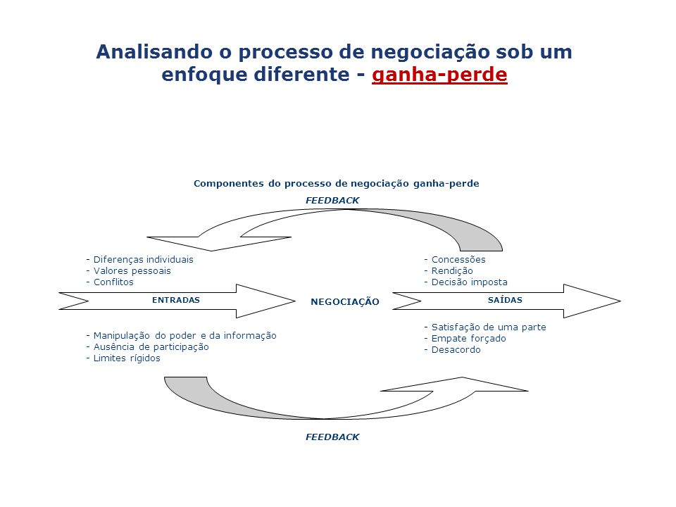 Analisando o processo de negociação sob um enfoque diferente - ganha-perde Componentes do processo de negociação ganha-perde FEEDBACK - Diferenças ind