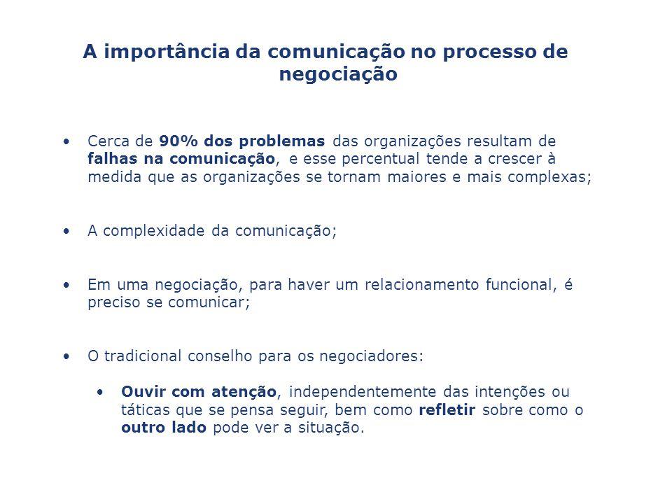 A importância da comunicação no processo de negociação Cerca de 90% dos problemas das organizações resultam de falhas na comunicação, e esse percentua