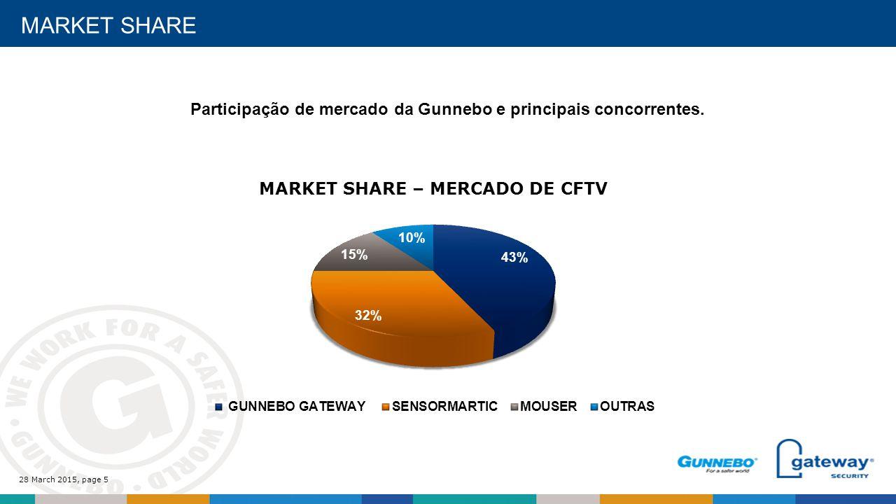 28 March 2015, page 5 MARKET SHARE Participação de mercado da Gunnebo e principais concorrentes.