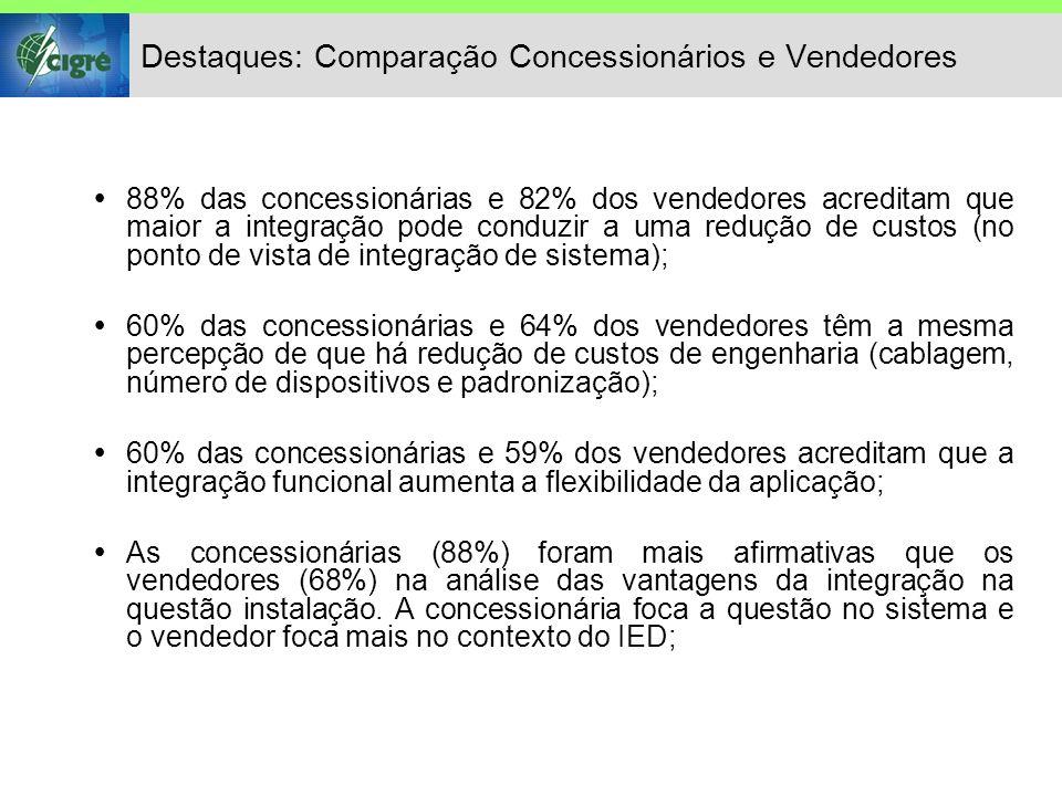 Destaques: Comparação Concessionários e Vendedores  88% das concessionárias e 82% dos vendedores acreditam que maior a integração pode conduzir a uma redução de custos (no ponto de vista de integração de sistema);  60% das concessionárias e 64% dos vendedores têm a mesma percepção de que há redução de custos de engenharia (cablagem, número de dispositivos e padronização);  60% das concessionárias e 59% dos vendedores acreditam que a integração funcional aumenta a flexibilidade da aplicação;  As concessionárias (88%) foram mais afirmativas que os vendedores (68%) na análise das vantagens da integração na questão instalação.