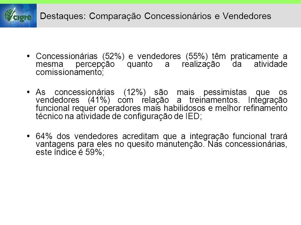 Destaques: Comparação Concessionários e Vendedores  Concessionárias (52%) e vendedores (55%) têm praticamente a mesma percepção quanto a realização da atividade comissionamento;  As concessionárias (12%) são mais pessimistas que os vendedores (41%) com relação a treinamentos.