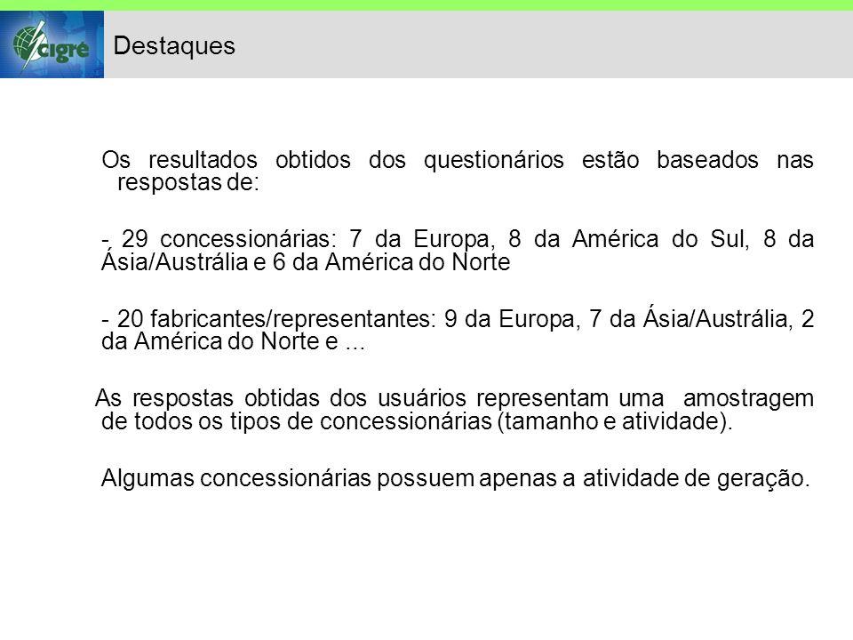 Destaques Os resultados obtidos dos questionários estão baseados nas respostas de: - 29 concessionárias: 7 da Europa, 8 da América do Sul, 8 da Ásia/Austrália e 6 da América do Norte - 20 fabricantes/representantes: 9 da Europa, 7 da Ásia/Austrália, 2 da América do Norte e...
