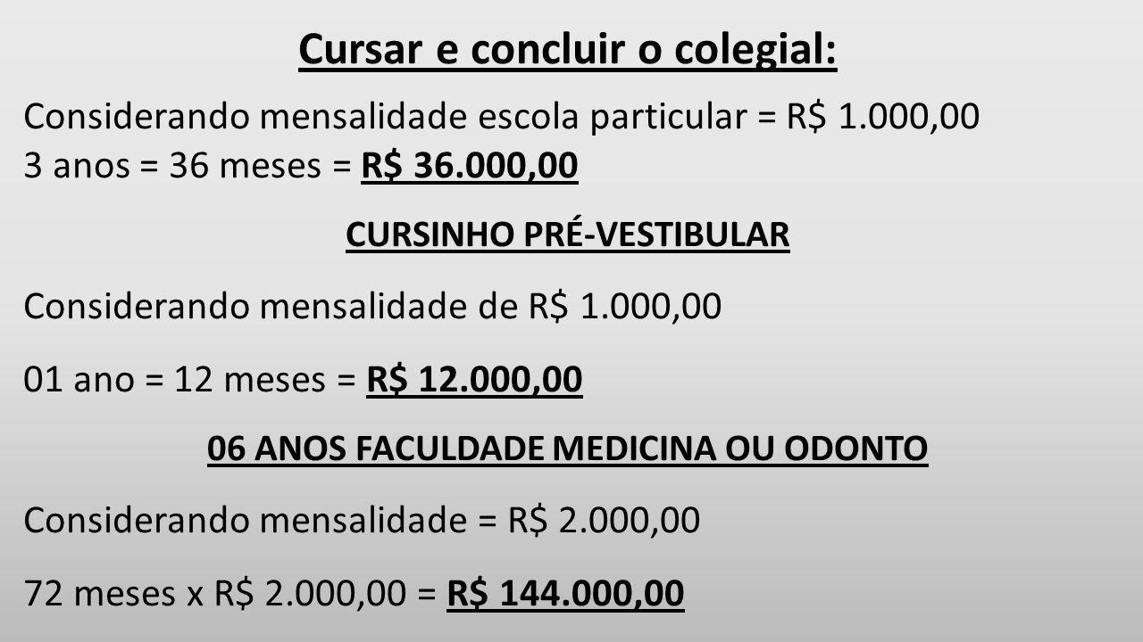 Cursar e concluir o colegial: Considerando mensalidade escola particular = R$ 1.000,00 3 anos = 36 meses = R$ 36.000,00 CURSINHO PRÉ-VESTIBULAR Considerando mensalidade de R$ 1.000,00 01 ano = 12 meses = R$ 12.000,00 06 ANOS FACULDADE MEDICINA OU ODONTO Considerando mensalidade = R$ 2.000,00 72 meses x R$ 2.000,00 = R$ 144.000,00