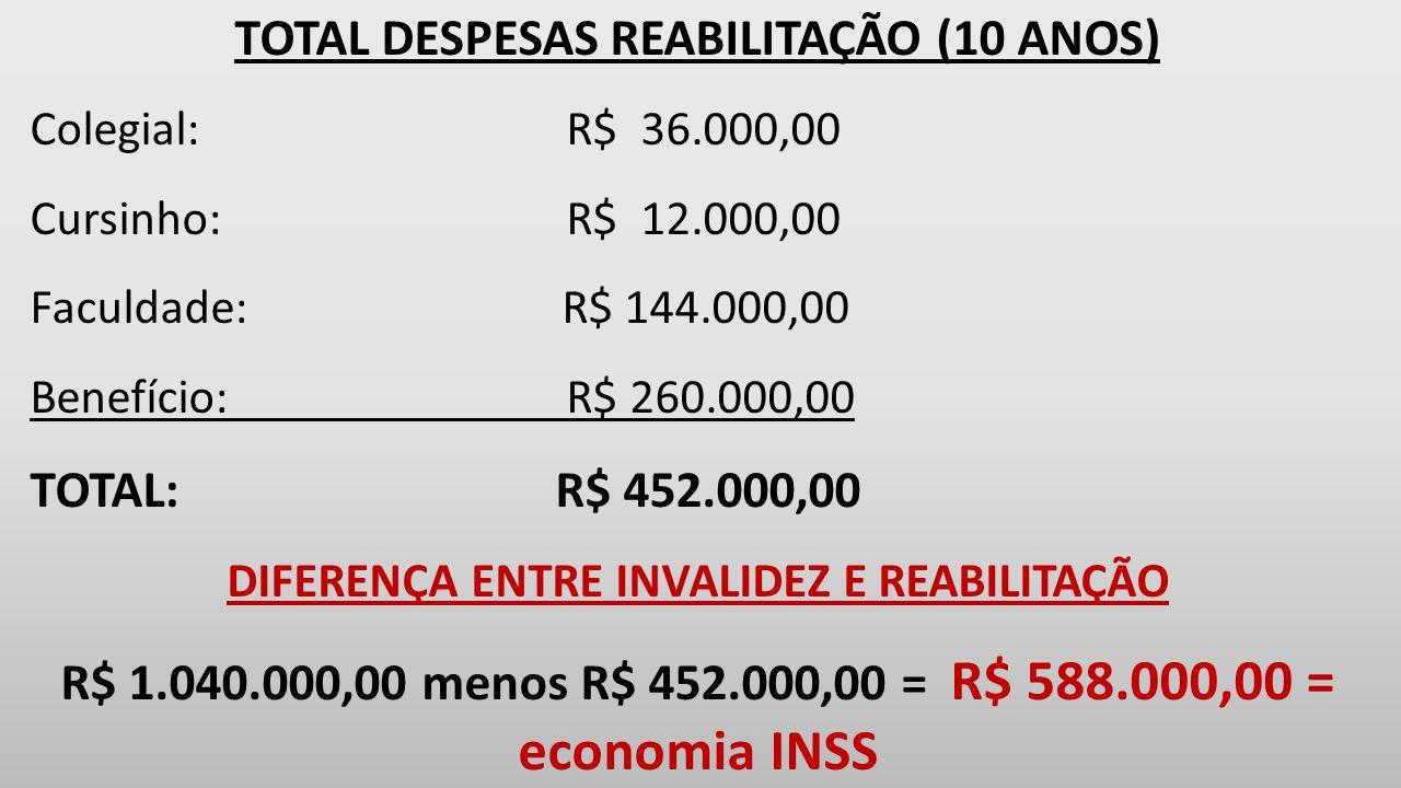 TOTAL DESPESAS REABILITAÇÃO (10 ANOS) Colegial: R$ 36.000,00 Cursinho: R$ 12.000,00 Faculdade: R$ 144.000,00 Benefício: R$ 260.000,00 TOTAL:R$ 452.000,00 DIFERENÇA ENTRE INVALIDEZ E REABILITAÇÃO R$ 1.040.000,00 menos R$ 452.000,00 = R$ 588.000,00 = economia INSS