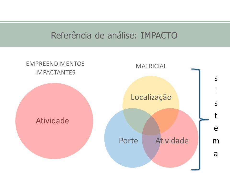Referência de análise: IMPACTO Localização Porte Atividade MATRICIAL Atividade EMPREENDIMENTOS IMPACTANTES