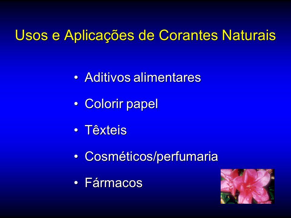 Aspectos que podem limitar o uso de corantes em alimentos pH do alimento;pH do alimento; Solubilidade do corante;Solubilidade do corante; Qualidade mi