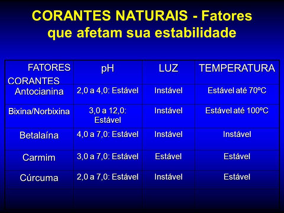 Principais Corantes Naturais AntocianinasAntocianinas –Berinjela, morango, uva, açaí, maçã, repolho roxo, flores, capim gordura CarotenóidesCarotenóid