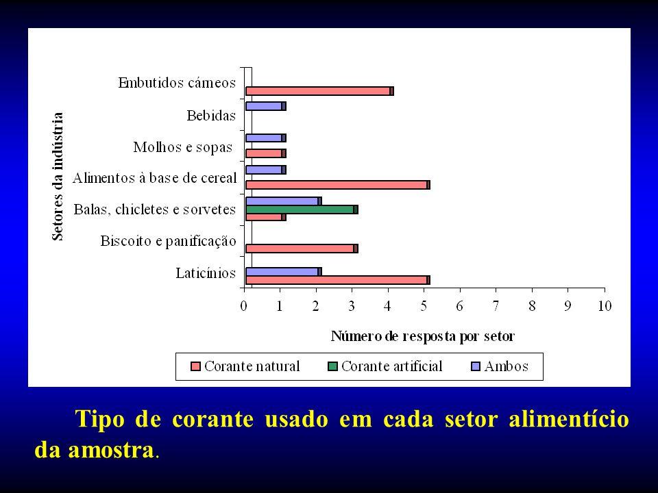 Categoria Tipo de corante (%) N° de produto s Naturai s Artificiais Caramel o Dióxidotitânio Fora da norma Laticínios78,018,04,045 Biscoitos64,011,022