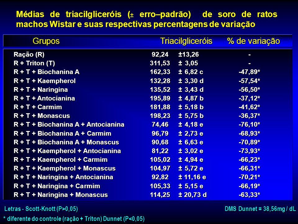 Ração (R)84,90±4,66- R + Triton (T)262,83 ± 18,91- R + T + Biochanina A121,30 ± 7,10 d-53,85* R + T + Kaempherol 116,22 ± 7,59 d-55,78* R + T + Naring