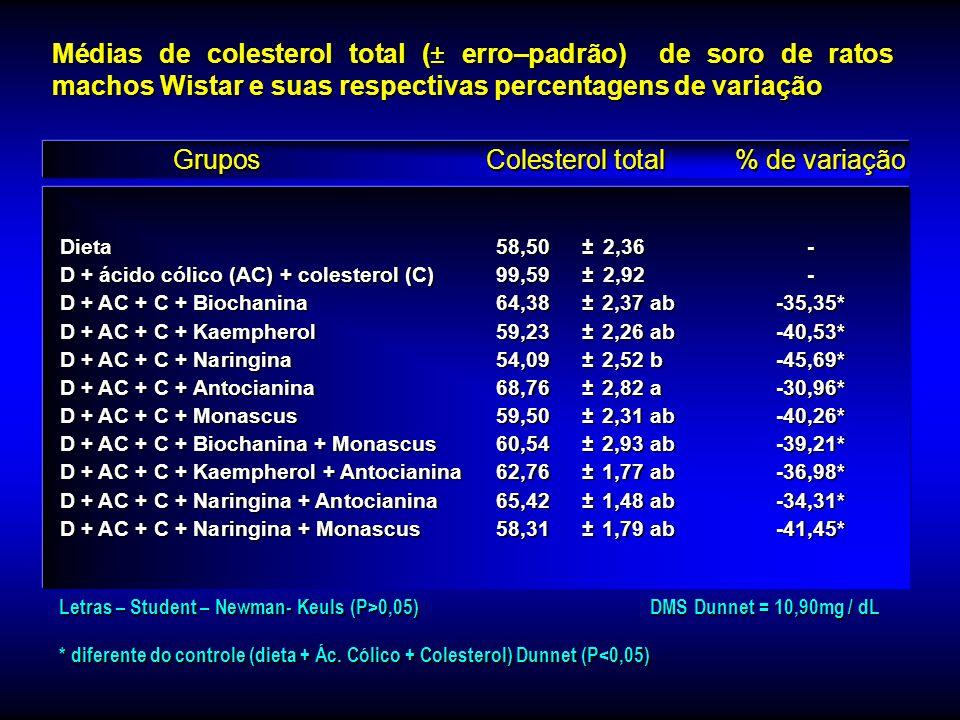 Ração (R)92,24±13,26- R + Triton (T)311,53 ± 3,05- R + T + Biochanina A162,33 ± 6,82 c-47,89* R + T + Kaempherol 132,28 ± 3,30 d-57,54* R + T + Naring