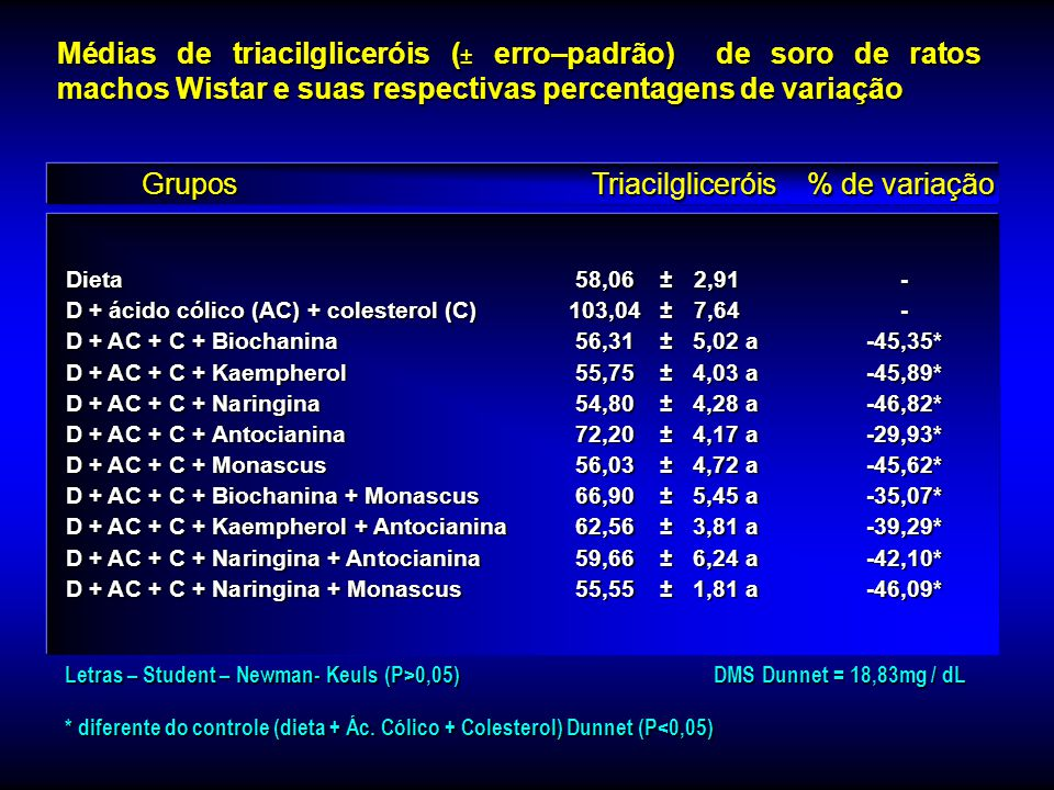 Dieta58,50±2,36- D + ácido cólico (AC) + colesterol (C)99,59 ± 2,92- D + AC + C + Biochanina 64,38 ± 2,37 ab-35,35* D + AC + C + Kaempherol 59,23 ± 2,