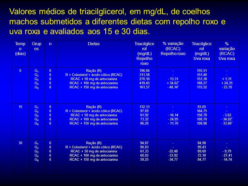 Dieta58,06±2,91- D + ácido cólico (AC) + colesterol (C)103,04 ± 7,64- D + AC + C + Biochanina 56,31 ± 5,02 a-45,35* D + AC + C + Kaempherol 55,75 ± 4,
