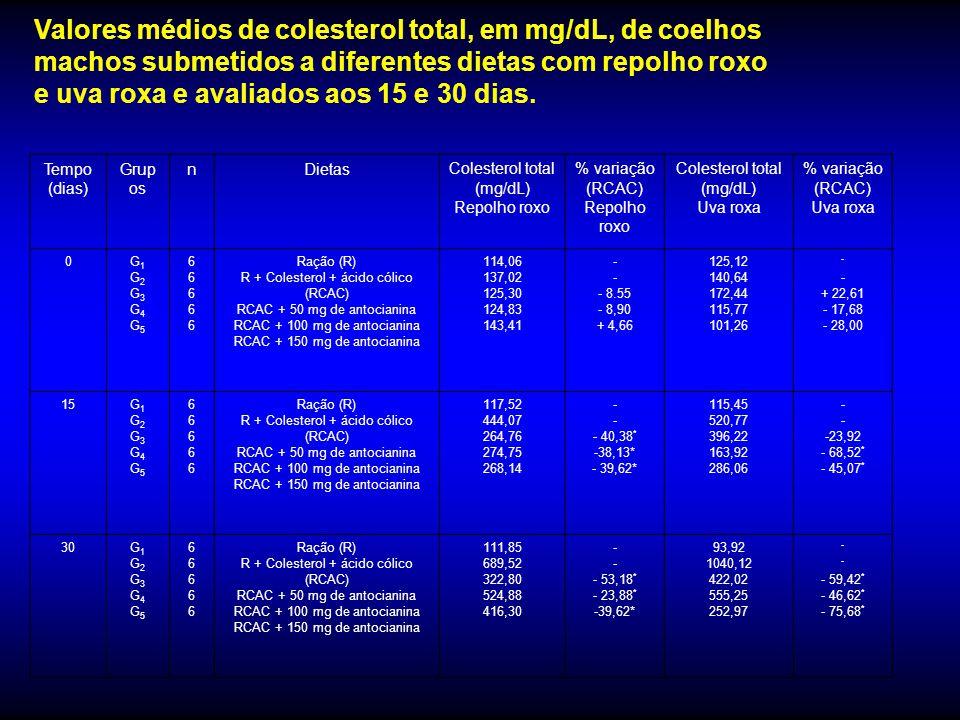 Valores médios de triacilglicerol, em mg/dL, de coelhos machos submetidos a diferentes dietas com repolho roxo e uva roxa e avaliados aos 15 e 30 dias